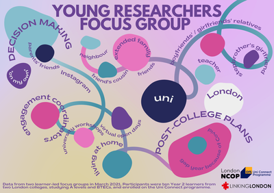 Young Researchers Focus Group 2